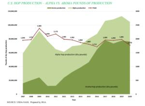 US Hop Production chart