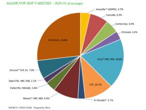 Pacific Northwest hop variety chart